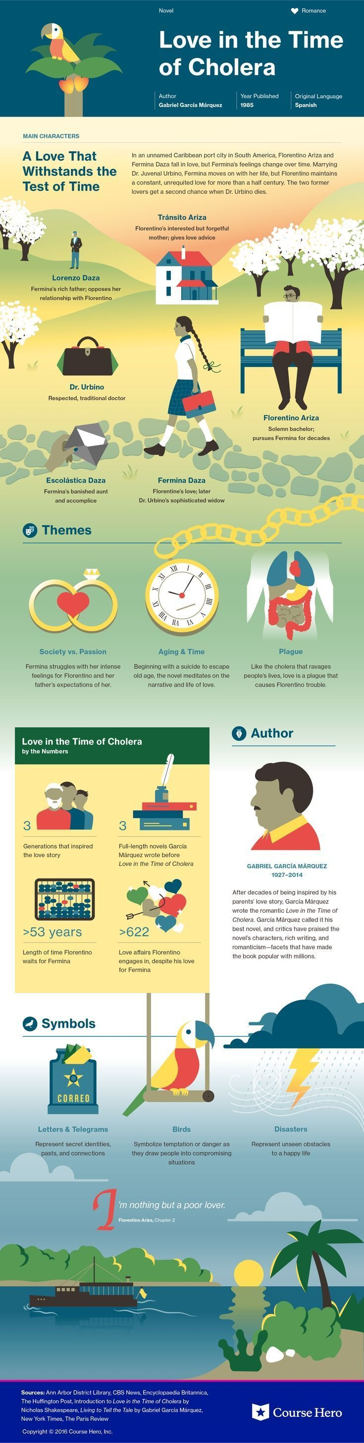 Love in the Time of Cholera infographic   Course Hero