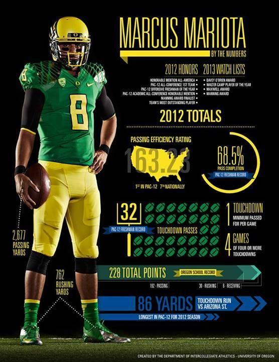 University of Oregon: 2013-2014 on Behance