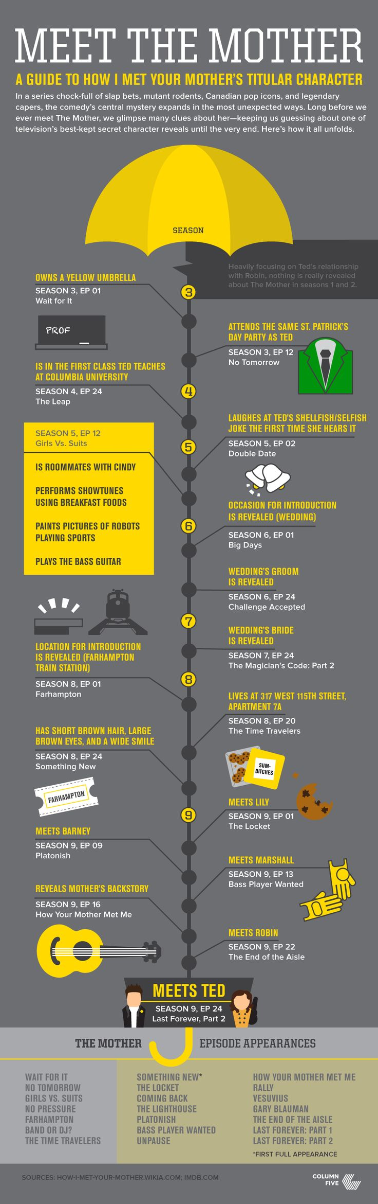 How I Met Your Mother [Infographic]