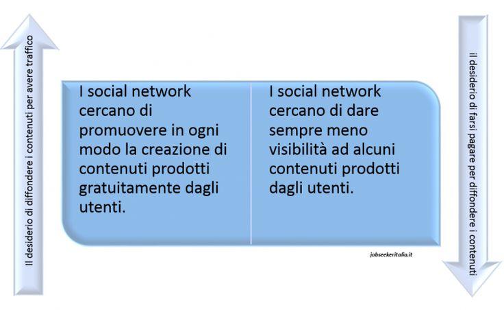 I cambiamenti e le tendenze nei #socialnetwork che possono modificare la competitività delle #aziende italiane