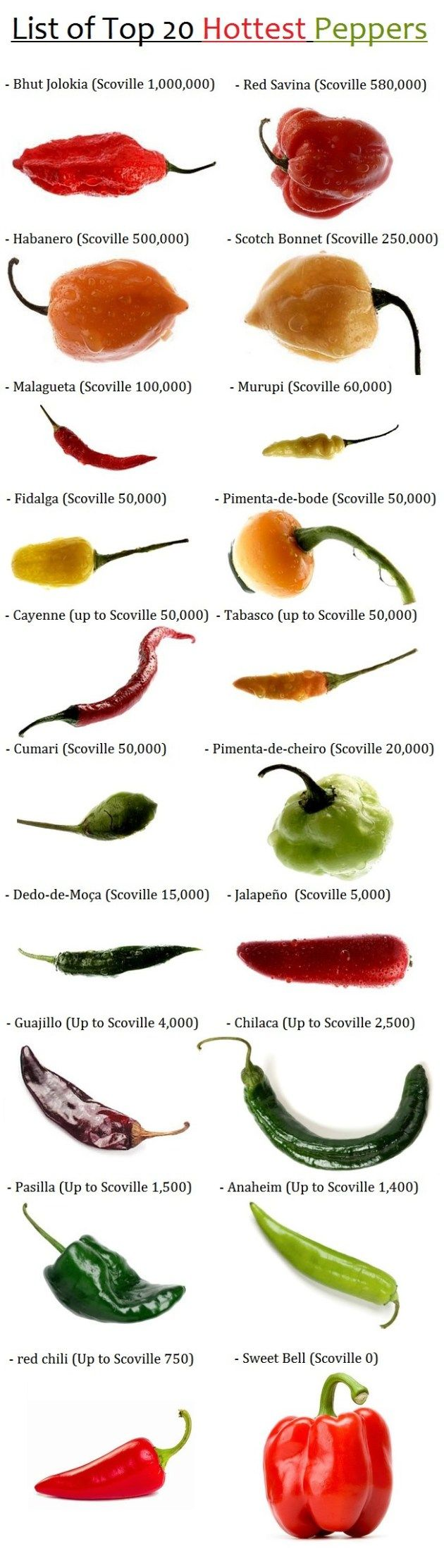 Peppers by Heat Scale : Bhut Jolokia (Scoville 1,000,000) Red Savina (up to Scoville 580,000) Habanero (Scoville 500,000) Scotch Bonnet (Scoville 250,000) Malagueta (Scoville 100,000) Murupi (Scoville 60,000) Fidalga (Scoville 50,000) Pimenta-de-bode (Scoville 50,000) Cayenne (up to Scoville 50,000) Tabasco (up to Scoville 50,000) Cumari (up to Scoville 50,000) Pimenta-de-cheiro (Scoville 20,000) Dedo-de-Moça (Scoville 15,000)