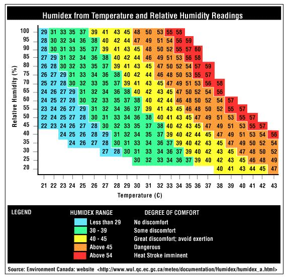 We all know about Wind Chill, or how cold it feels vs measured temperature and we know humidity significantly changes how we feel about heat. What difference DOES it make?    Presenting Canada's answer to the question: the Table of Humidex Ratings based on temperature and relative humidity readings.