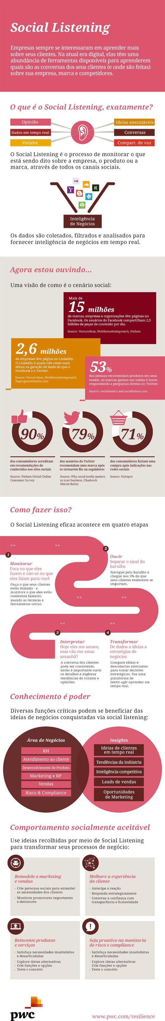 Infográfico: o que é e como fazer Social Listening?