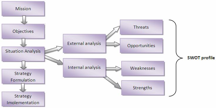 types of analysis for strategic planning Strategic planning definition: a systematic process of envisioning a desired future, and translating this vision into broadly defined goals or objectives and a sequence of steps to achieve them [1] working backward: in contrast to long-term planning (which begins with the current status and lays down a path to meet estimated future needs), strategic planning.