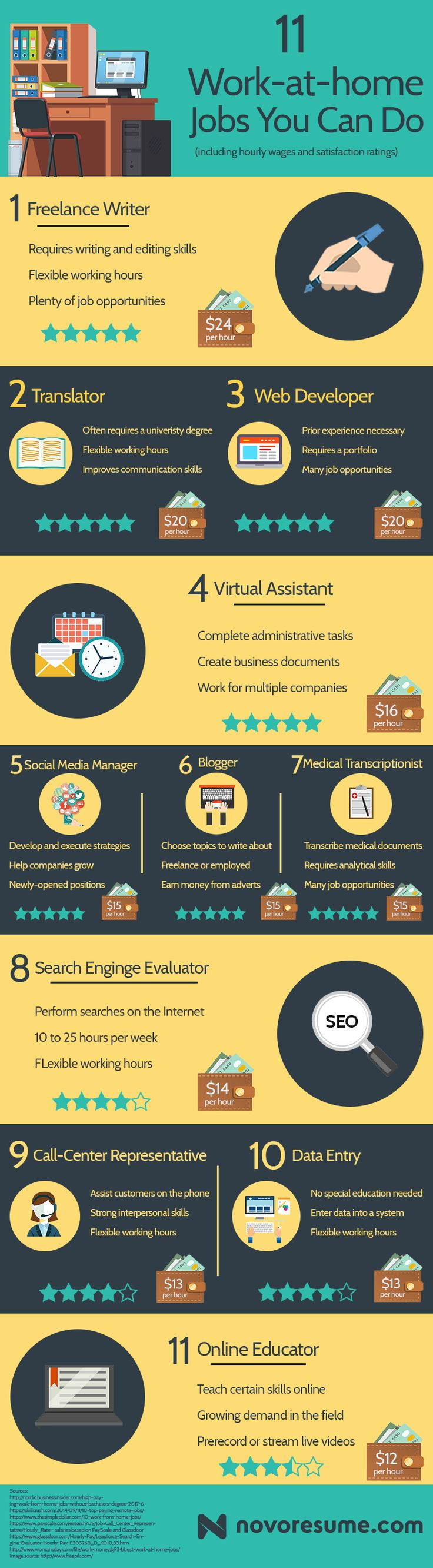 11 Work-at-home Jobs You Can Do [Salaries and Satisfaction Rate] #infographic http://bit.ly/2mvUxoF
