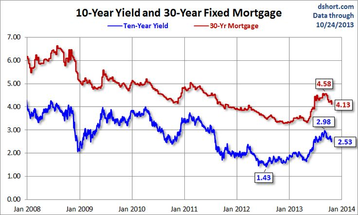 Ten Year Treasury Yield and 30 Year Mortgage Rate - dshort