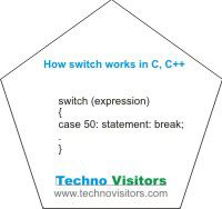 How switch control works in C/ C++? Example programs | Techno Visitors - tablet, laptop, smartphones, C, C++, C# Do you know how to use switch statement to solve any real life problems? In this post you will read: -How to use switch control? -How switch works and its syntax? -Example c program using switch -Effect of not ignoring break termination statement with example