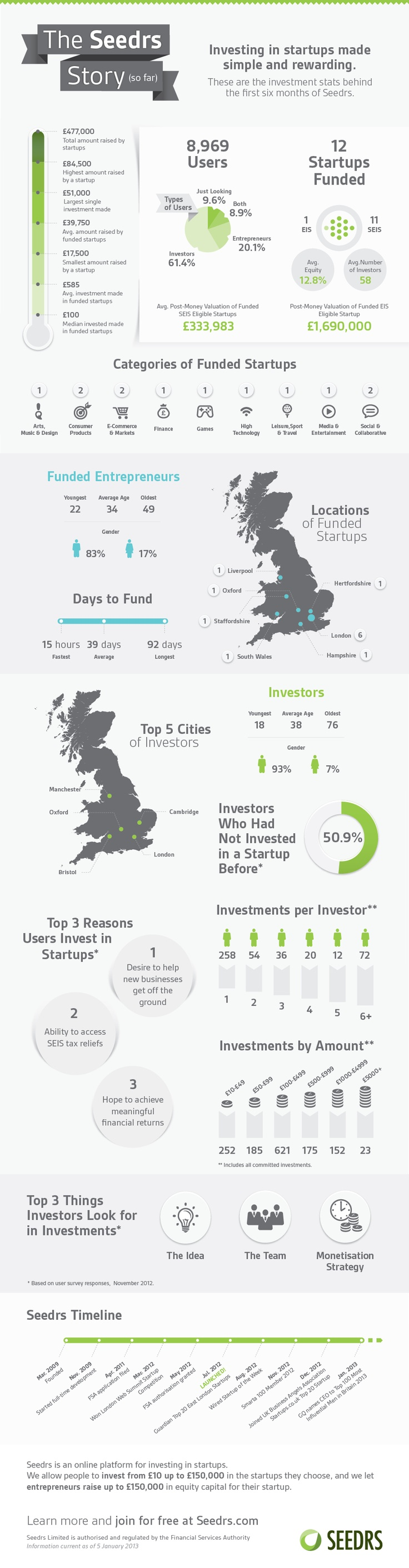 Exciting #infographic from @Seedrs Limited. Leader in the #crowdfunding space.