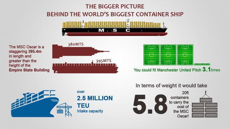 Facts you won't believe about MSC Oscar | Global trade resource for exporters and importers