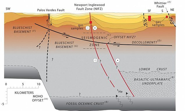 Helium is LEAKING from massive earthquake fault in LA raising fears 'big one' could be more devastating than thought    Read more: http://www.dailymail.co.uk/sciencetech/article-3143818/Helium-LEAKING-massive-earthquake-fault-LA-raising-fears-big-one-devastating-thought.html#ixzz3eUuwRJCC  Follow us: @MailOnline on Twitter | DailyMail on Facebook