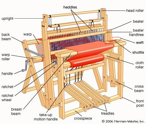 Principal parts of a traditional hand loom.
