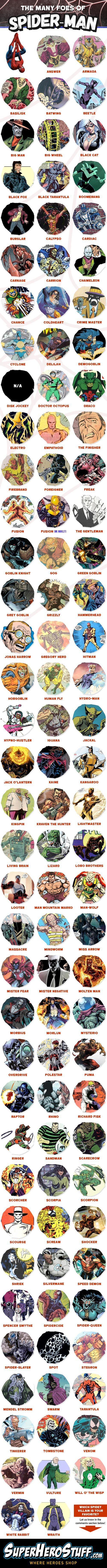 INFOGRAPHIC: The Many Villains of Spider-Man