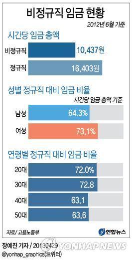 그래픽 비정규직 임금 현황   Daum 미디어다음