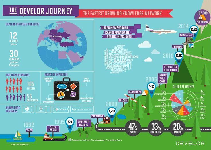 Develor Journey infografika