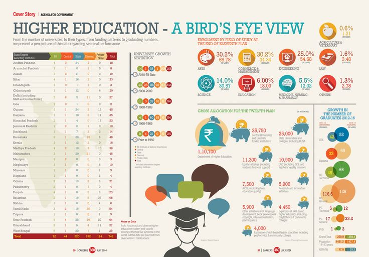 Higher Education - A bird's eye view From the number of universites, to their types, from funding patterns to graduating numbers, we present a pen picture of the data regarding sectoral performance