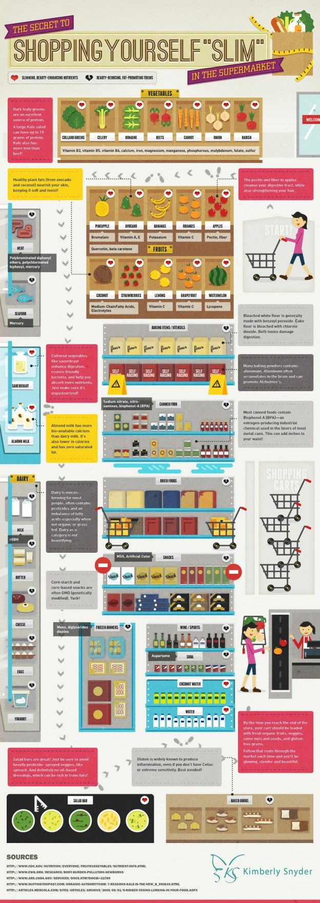 """An infographic about the best path to take through the supermarket so that you're always """"shopping slim""""."""