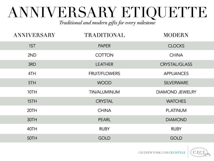 Anniversary Etiquette - Traditional and modern gifts for every milestone