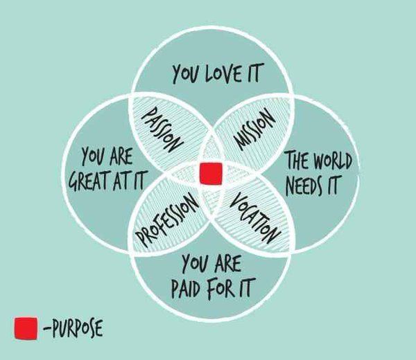 #Purpose very neatly summed up in a simple #infographic by Jay Shetty on Twitter @jshetty1