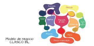 Resultado de imagen para modelo de negocio colombia