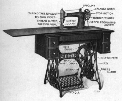 Treadle Singer Sewing Machine, labeled for clear understanding.
