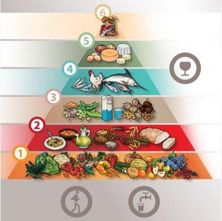 Piramide alimentare in Toscana, la dieta tipica regionale https://www.facebook.com/osteria.baccano.restaurant.san.gimignano/ http://www.nove.firenze.it/piramide-alimentare-in-toscana-la-dieta-tipica-regionale.htm