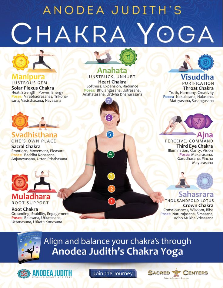 Chakra Basics: Learn What Chakras are and their Energetic ...