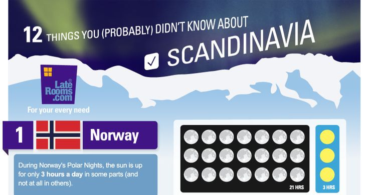 12 things you (probably) didn't know about Scandinavia - LateRooms.com