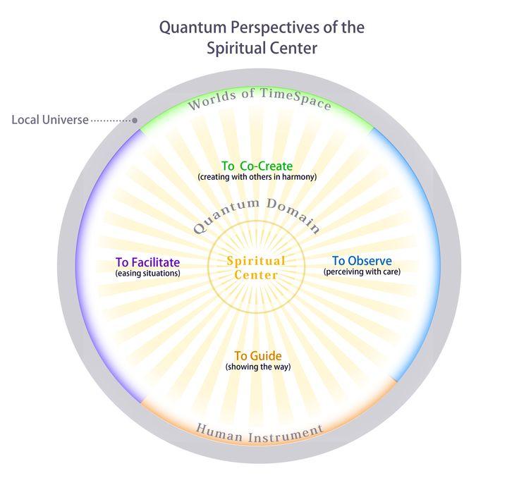 Quantum Perspective