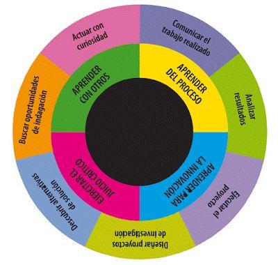 Evaluación de Competencias del Alumnado: ¿Qué es el modelo de competencias?