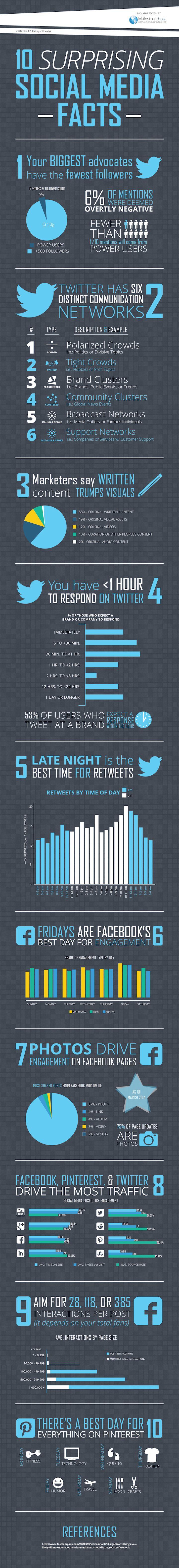 10 Surprising Social Media Facts #Infographic | via #BornToBeSocial