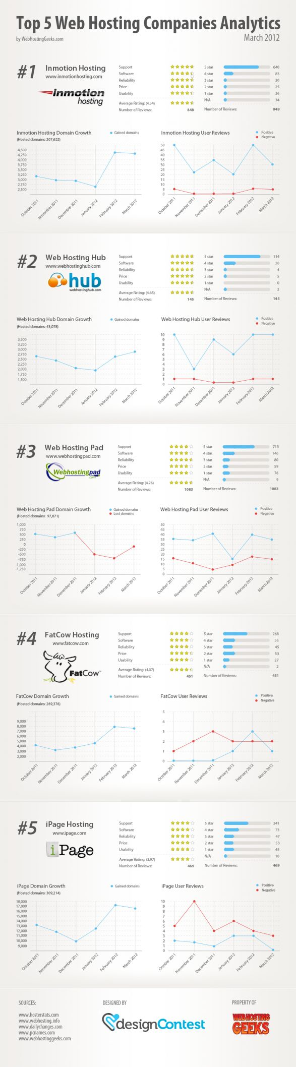 Top 5 web hosting companies analytics by webhostinggeeks