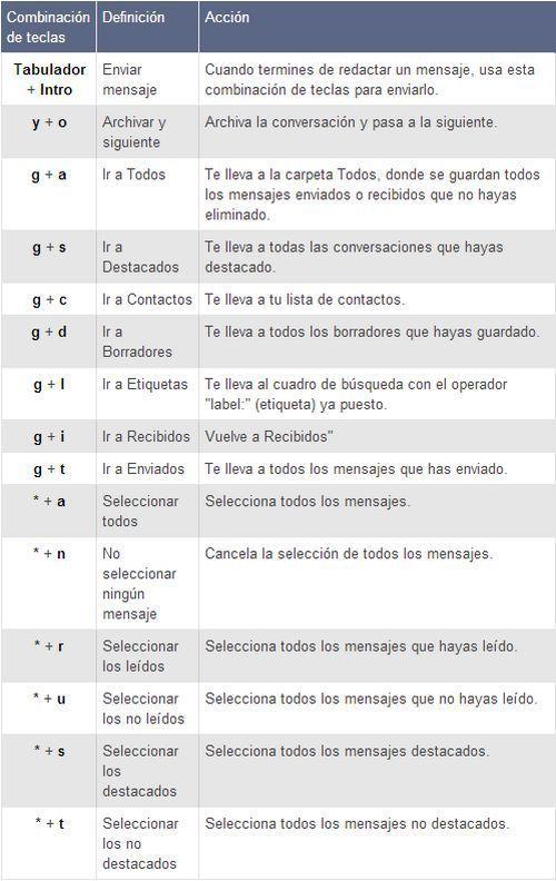 atajos-teclado-gmail-3