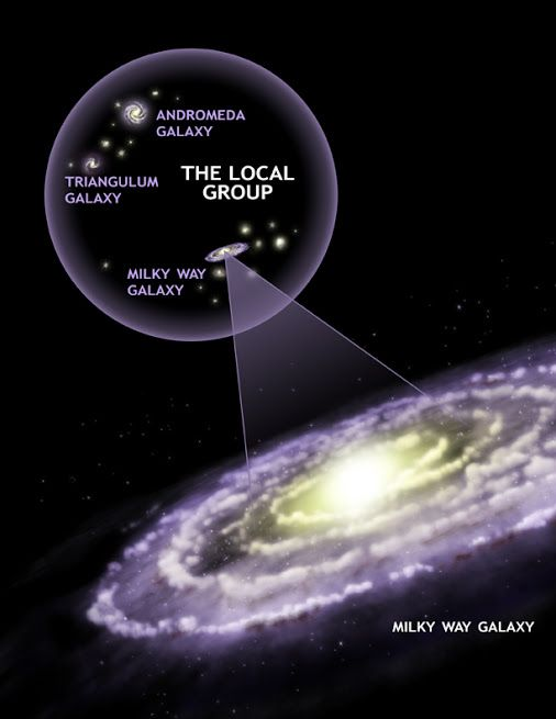 Artist's illustration of our Local Group via Chandra X-Ray Observatory. - http://earthsky.org/space/galaxy-universe-location?utm_source=EarthSky+News&utm_campaign=08d9b2e5d4-EarthSky_News&utm_medium=email&utm_term=0_c643945d79-08d9b2e5d4-393623081