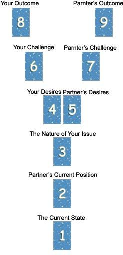 The Loving Cup relationship spread: 9 cards tell where a romantic relationship is at and where it is headed.