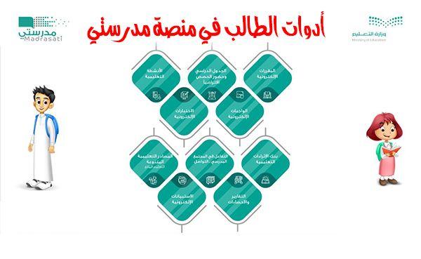 منصة مدرستي السعودية للتعليم عن بعد مميزاتها وخدماتها وأدواتها بالعربي نتعلم Places To Visit Stuff To Buy