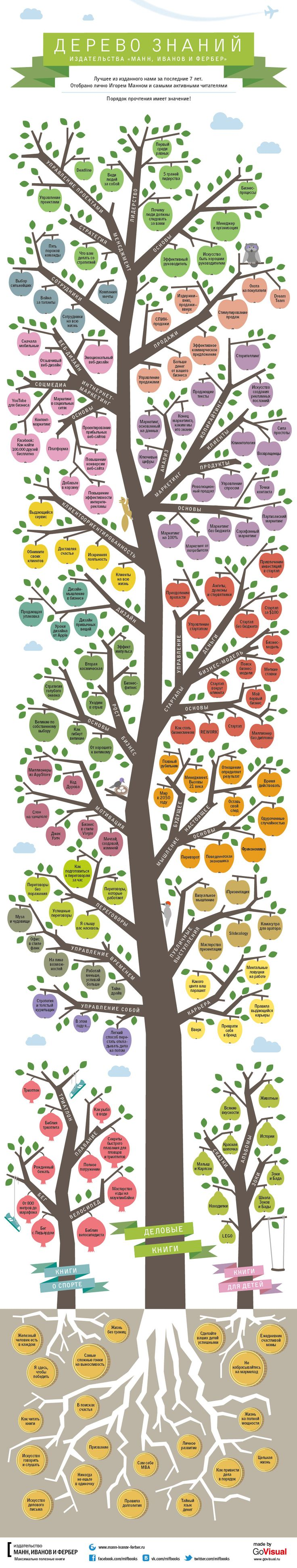 Дерево знаний — лучшее из изданного нами за последние 7 лет. Отобрано лично Игорем Манном и самыми активными читателями.