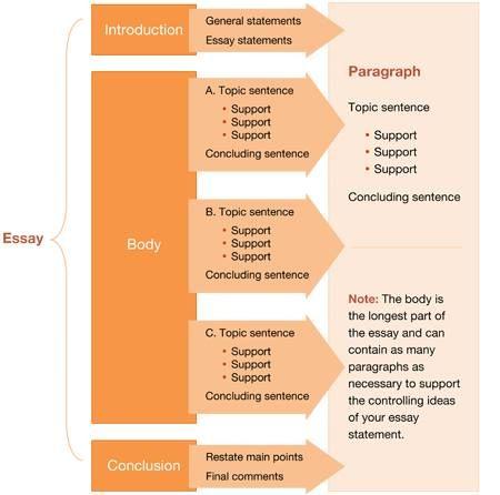 Basic Essay Structure SlideShare TOPIK Essay Writing Guide                     Beginner Level