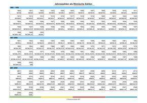Römische Zahlen als Jahreszahlen