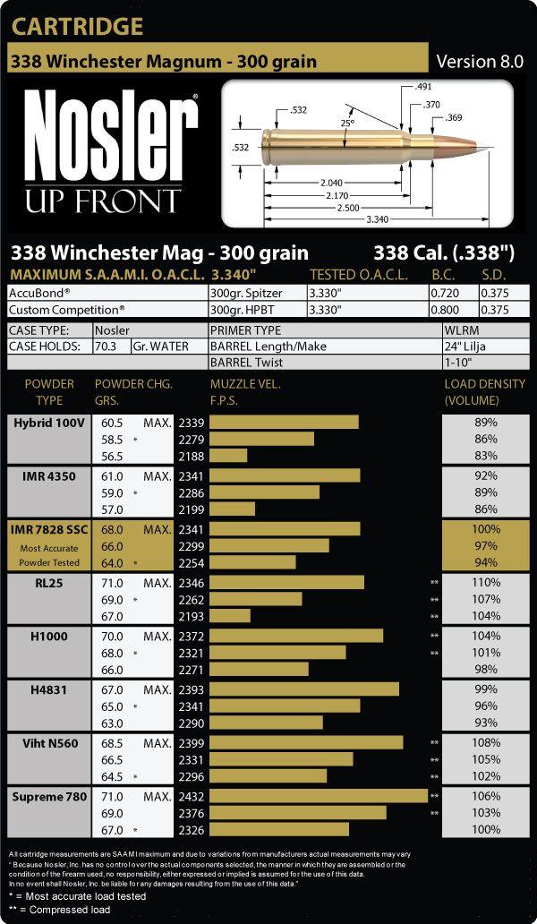 338 Winchester Magnum Load Data - Nosler