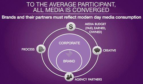 It's Time to Re-Invent Public Relations via @David Armano. #PR