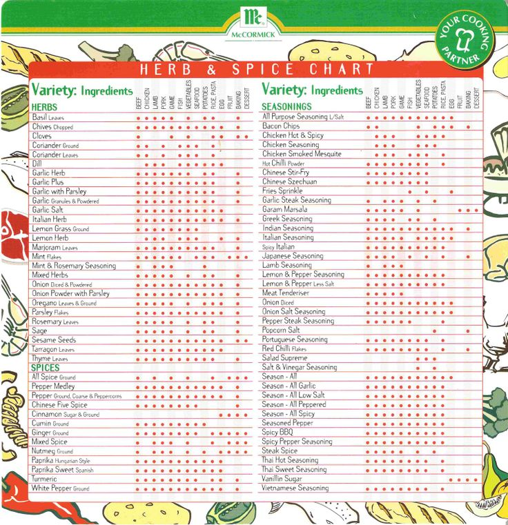 This is a picture of Handy Spice List Printable