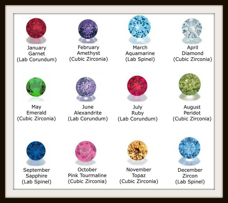 Monthly Birthstone Chart Birthstone Colors Chart