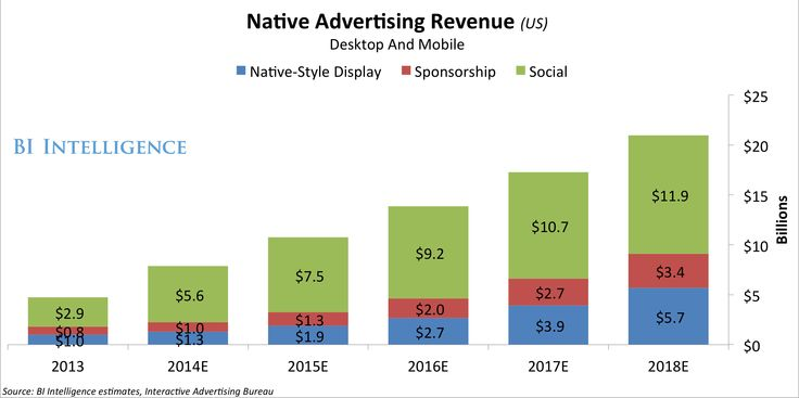 Native advertising is shaping up to be a huge trend in digital media.