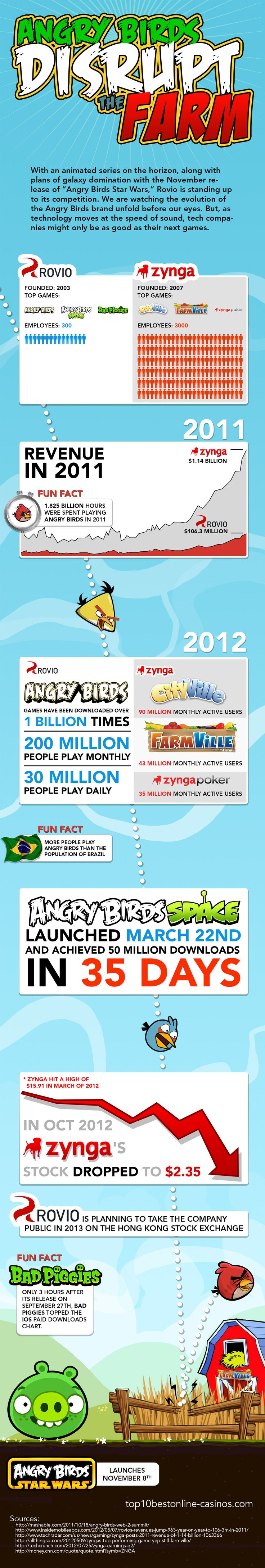 Angry Birds beating Facebook Farmville