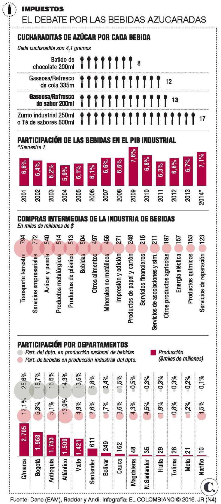 Impuesto a gaseosas en Colombia: crece el debate