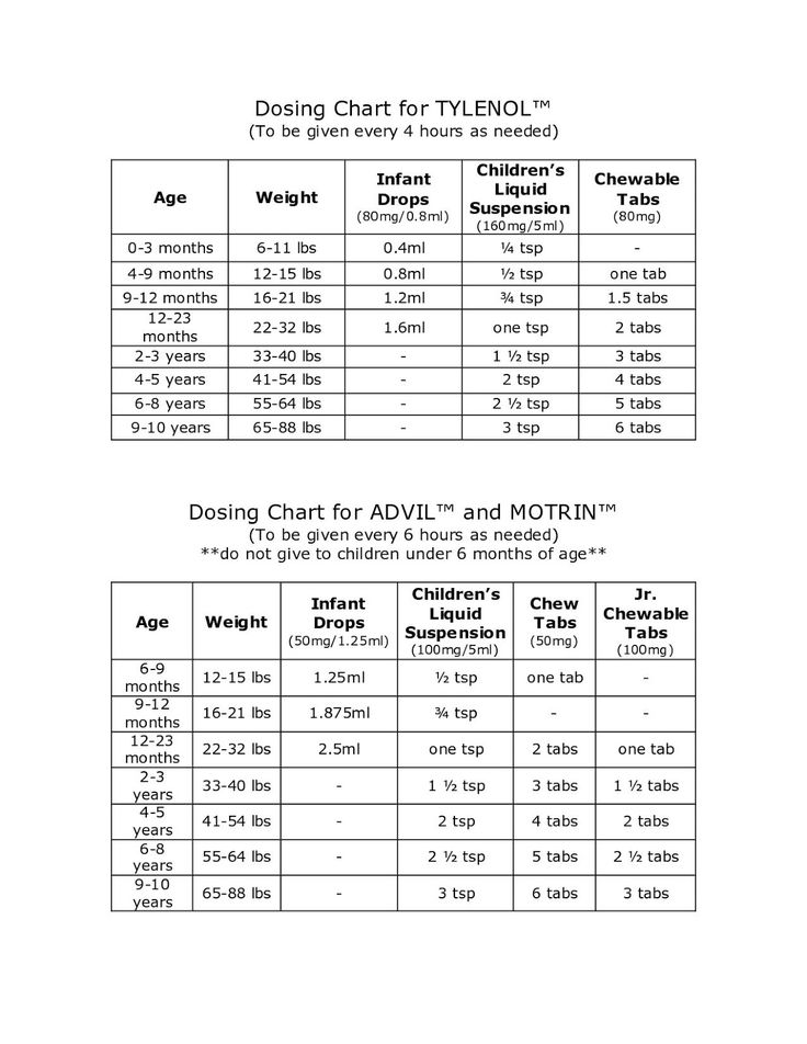 Mommy vs. Nurse. Dosing chart for Tylenol, Motrin.