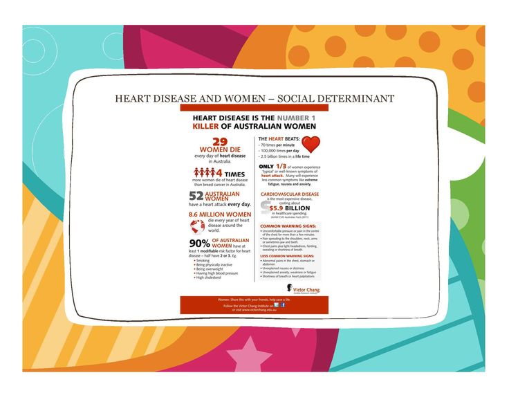 social determinants - women National Heart Foundation