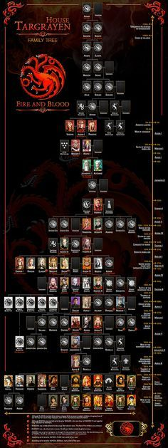 """Such beautiful stuff House Targaryen Family Tree Game of thrones Art by WorldOfPoster"""""""