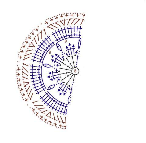 Motivos geométricos