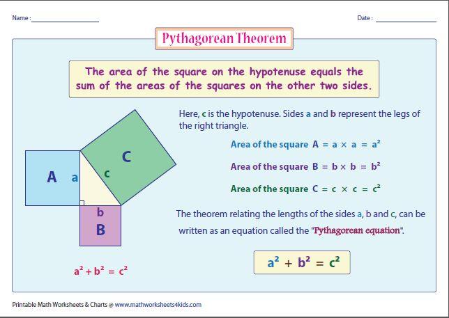 Pythagorean theorem chart.